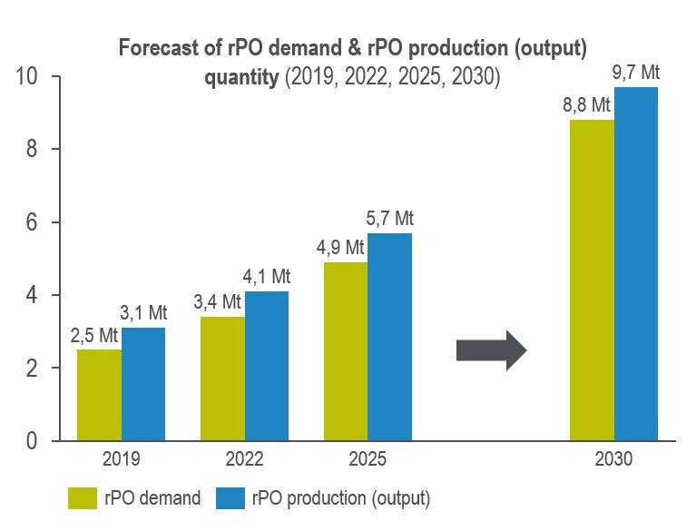 rPO forecast graph